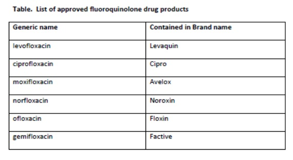 Fluoroquinolone Drugs Table